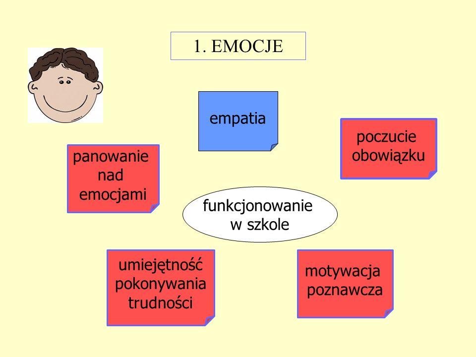 1. EMOCJE empatia poczucie obowiązku panowanie nad emocjami