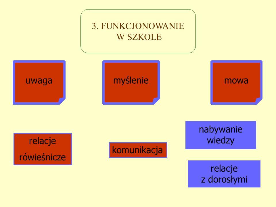3. FUNKCJONOWANIE W SZKOLE. uwaga. myślenie. mowa. nabywanie. wiedzy. relacje. rówieśnicze. komunikacja.