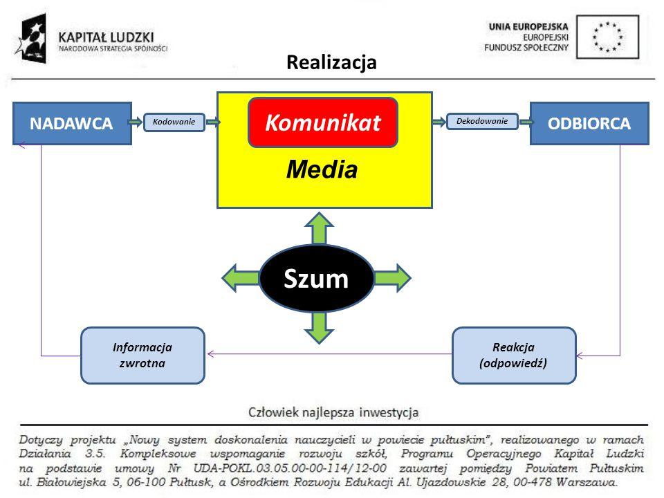 Szum Komunikat Media Realizacja NADAWCA ODBIORCA Informacja zwrotna
