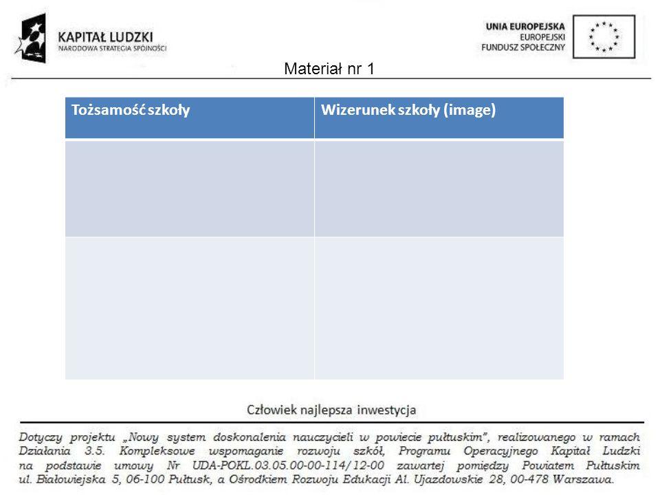 Materiał nr 1 Tożsamość szkoły Wizerunek szkoły (image)