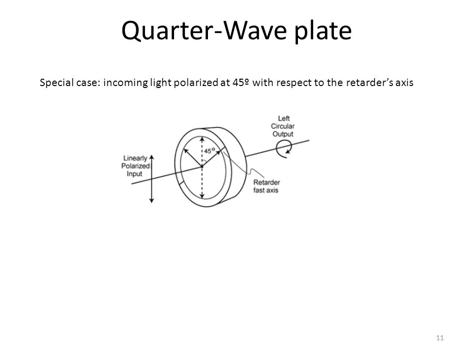 Quarter-Wave plate Special case: incoming light polarized at 45º with respect to the retarder's axis.