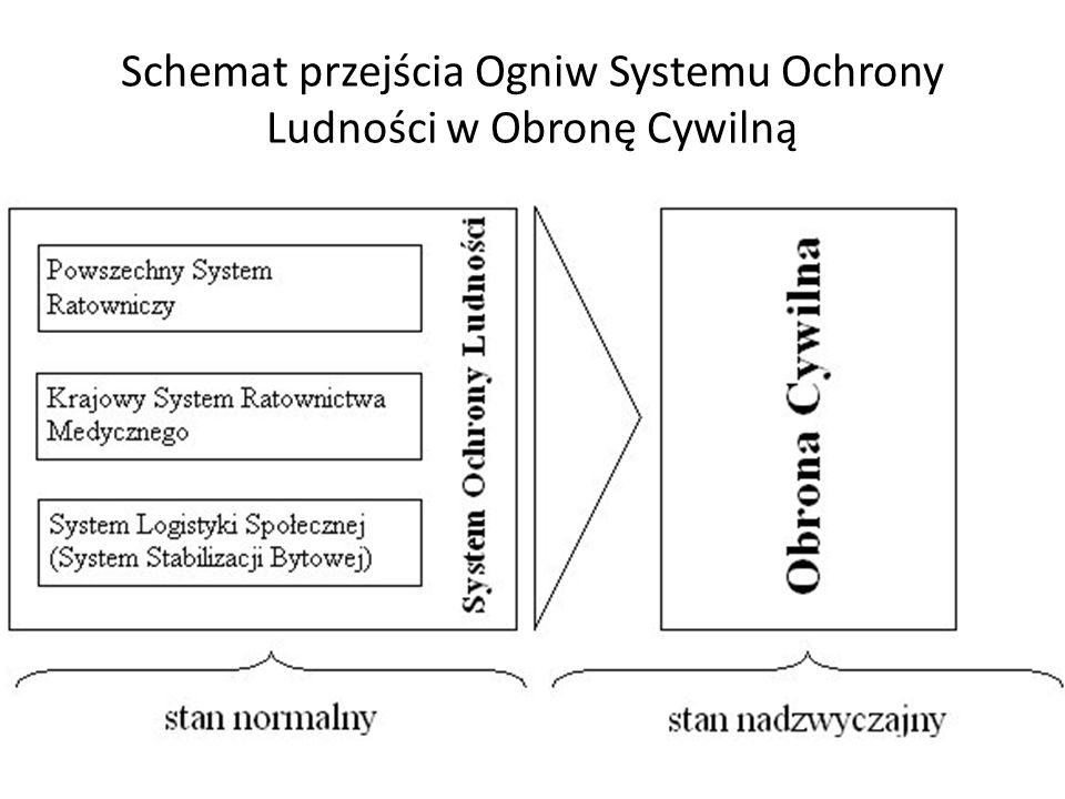 Schemat przejścia Ogniw Systemu Ochrony Ludności w Obronę Cywilną