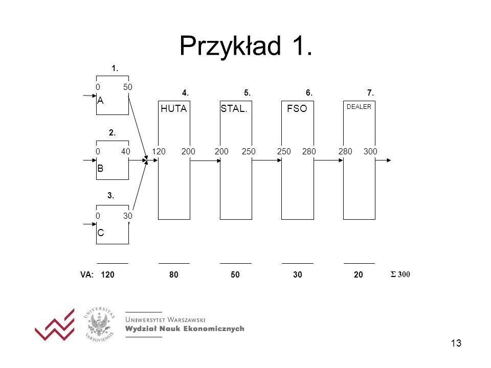 Przykład 1. HUTA STAL. FSO A B C 1. 120 200 200 250 250 280 280 300