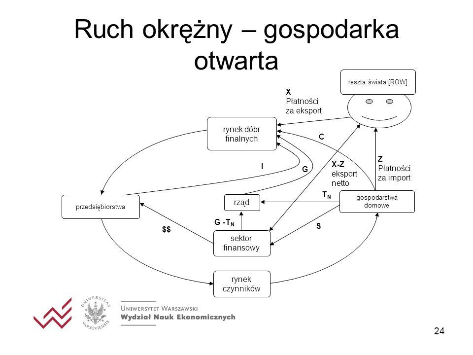 Ruch okrężny – gospodarka otwarta