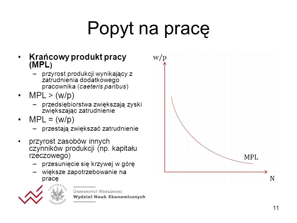 Popyt na pracę Krańcowy produkt pracy (MPL) MPL > (w/p) MPL = (w/p)