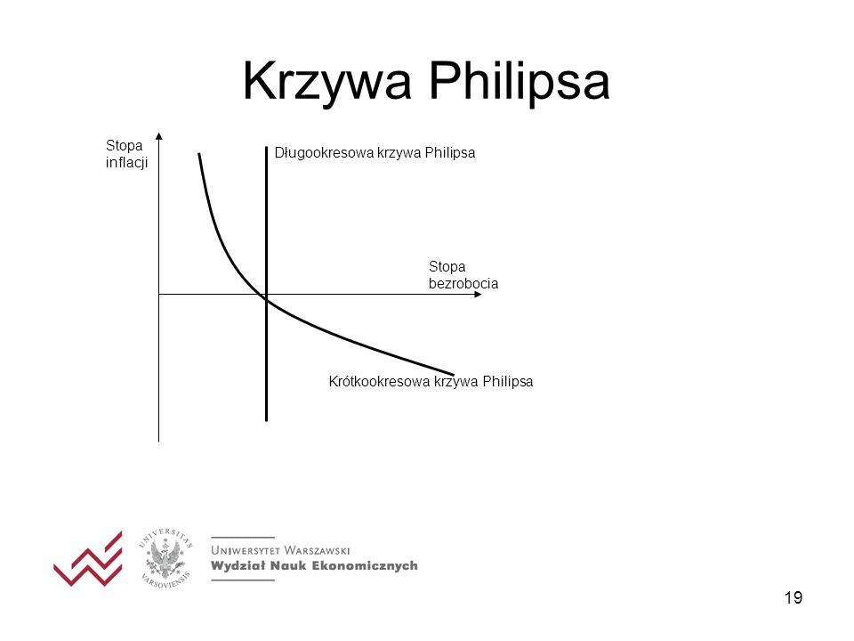 Krzywa Philipsa Stopa inflacji Długookresowa krzywa Philipsa