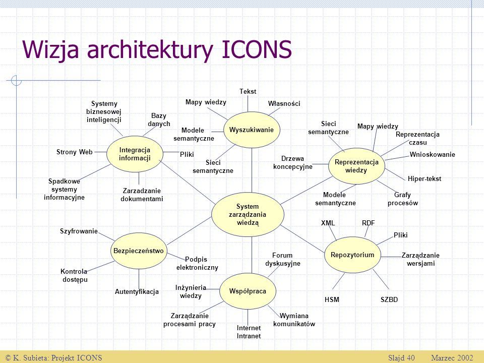 Wizja architektury ICONS