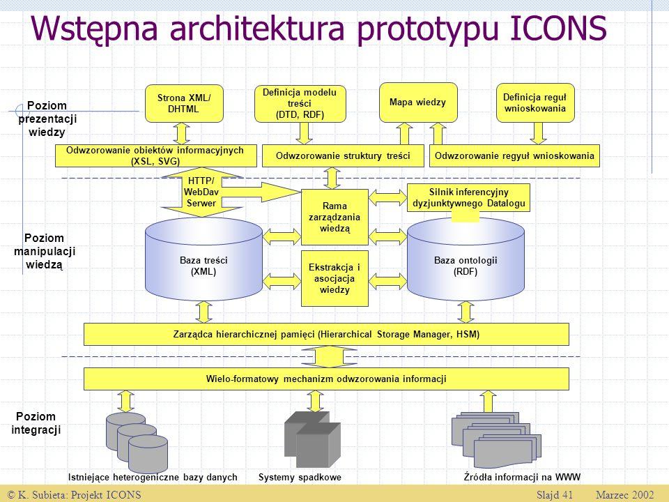 Wstępna architektura prototypu ICONS