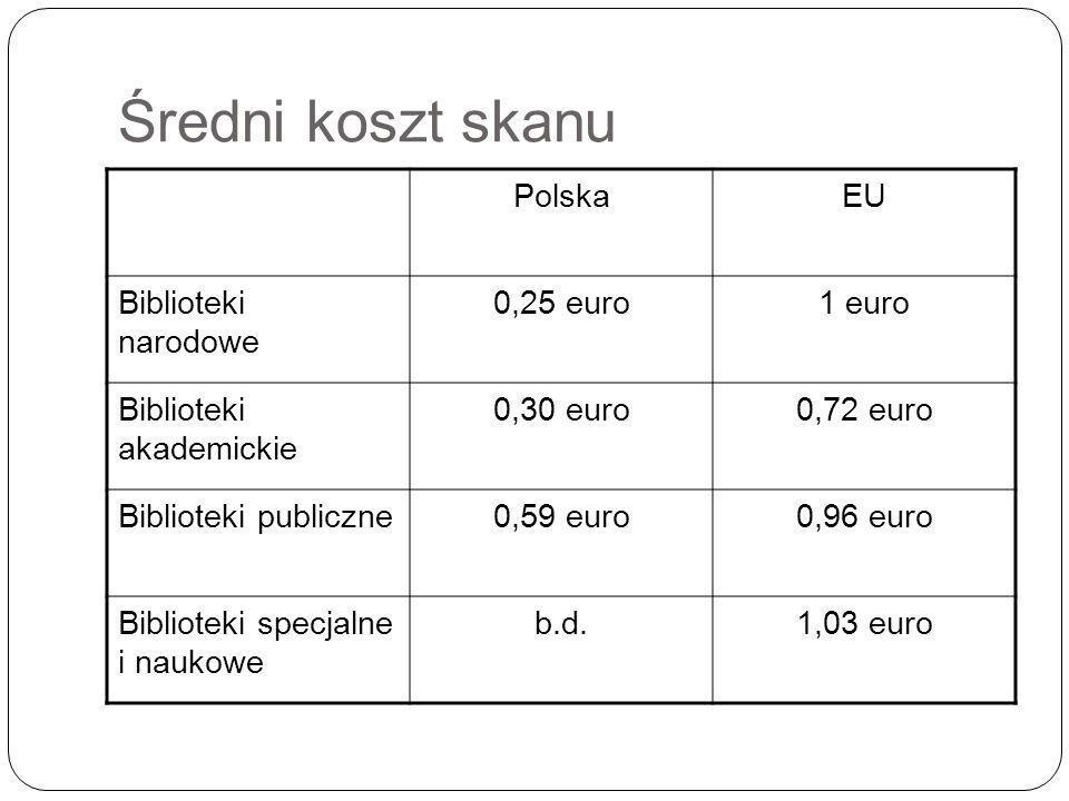 Średni koszt skanu Polska EU Biblioteki narodowe 0,25 euro 1 euro