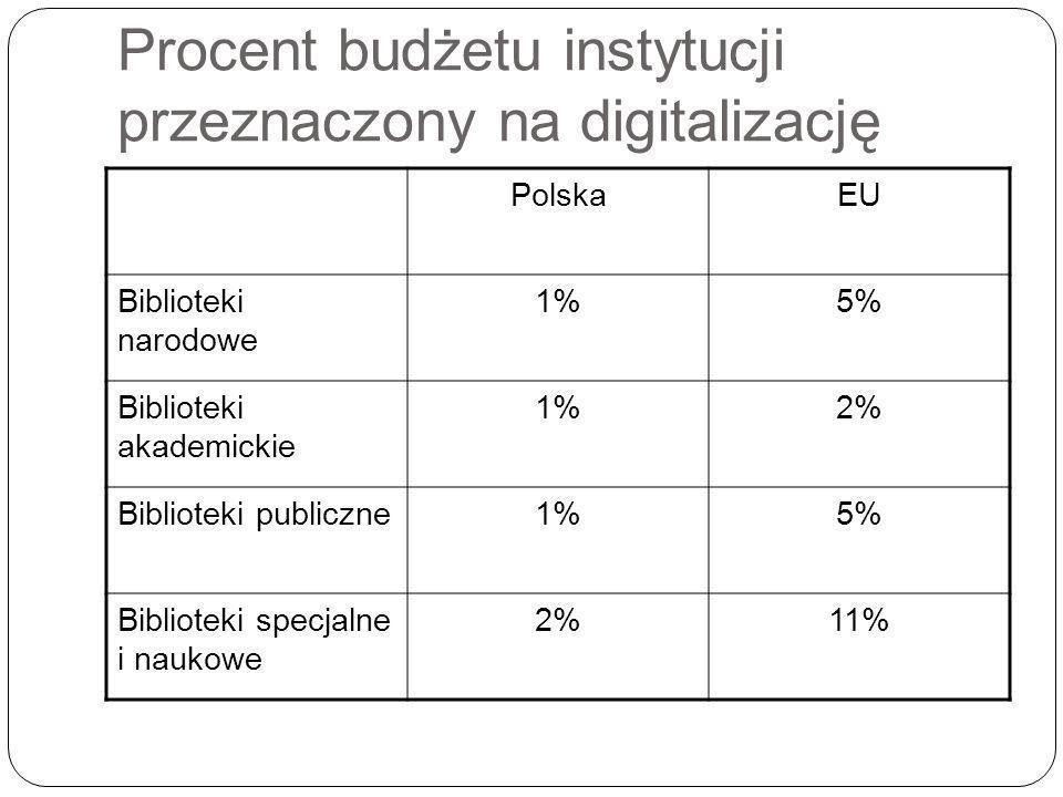 Procent budżetu instytucji przeznaczony na digitalizację