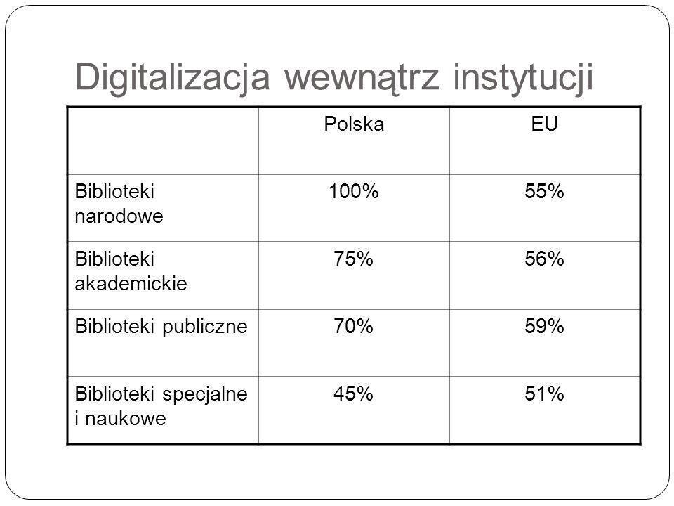 Digitalizacja wewnątrz instytucji