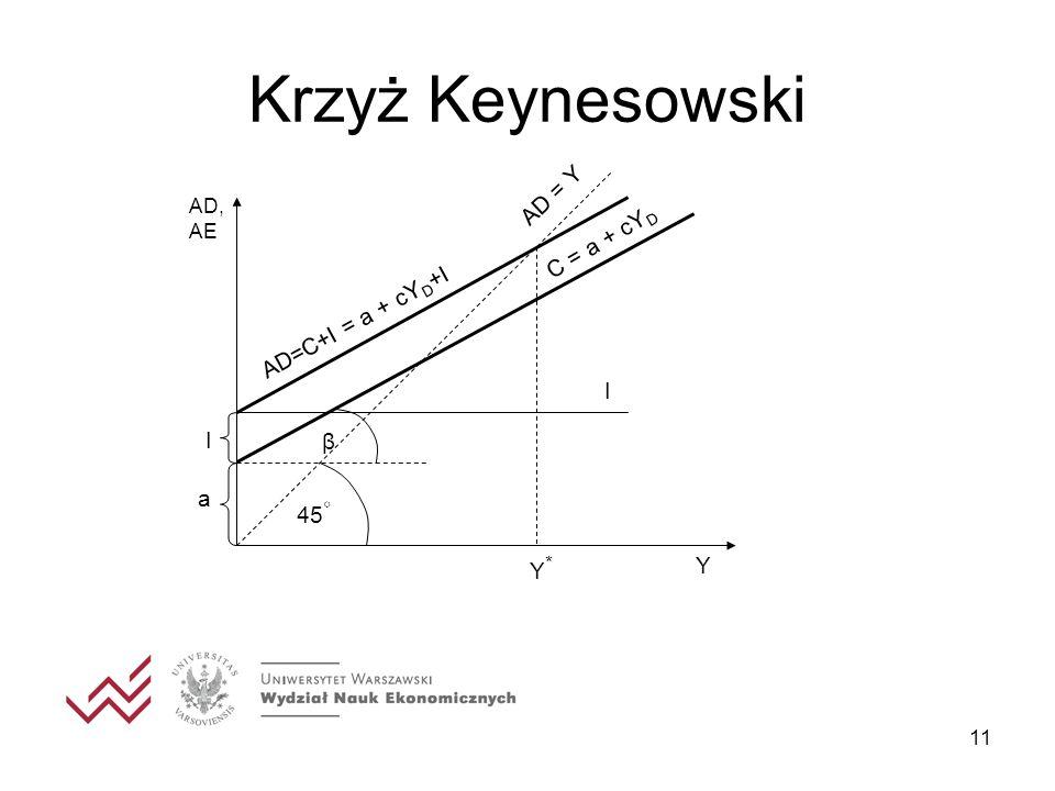 Krzyż Keynesowski Y 45◦ Y* β a I AD = Y C = a + cYD AD=C+I = a + cYD+I
