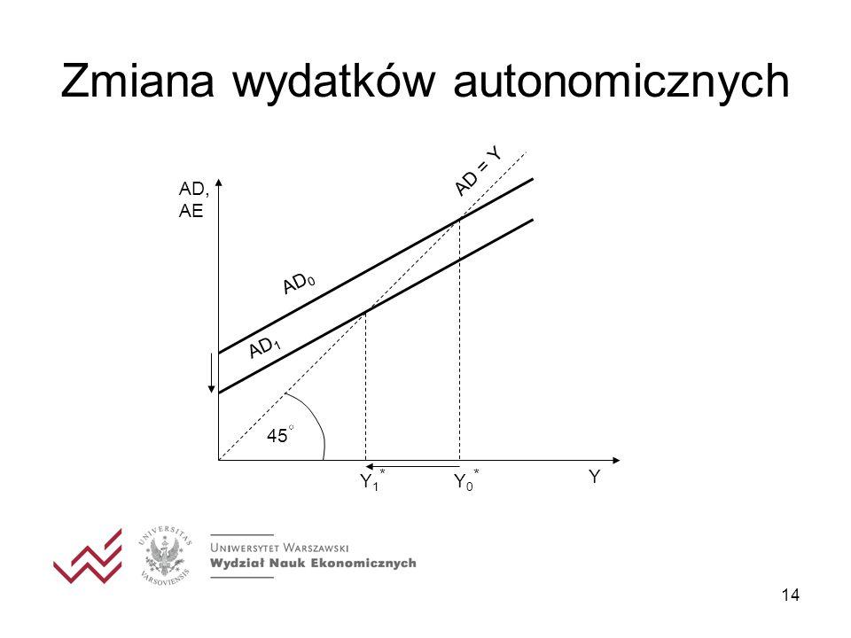 Zmiana wydatków autonomicznych