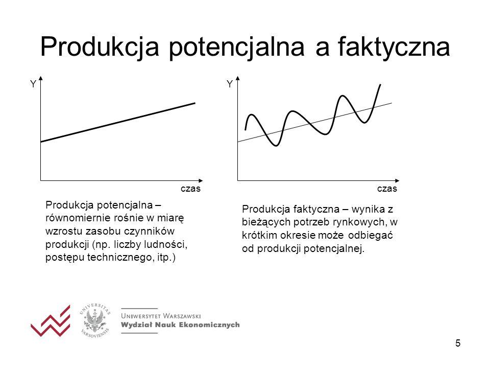 Produkcja potencjalna a faktyczna