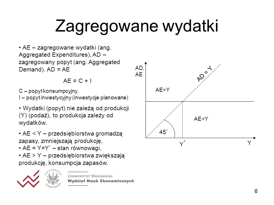 Zagregowane wydatki AE – zagregowane wydatki (ang. Aggregated Expenditures), AD – zagregowany popyt (ang. Aggregated Demand). AD = AE.