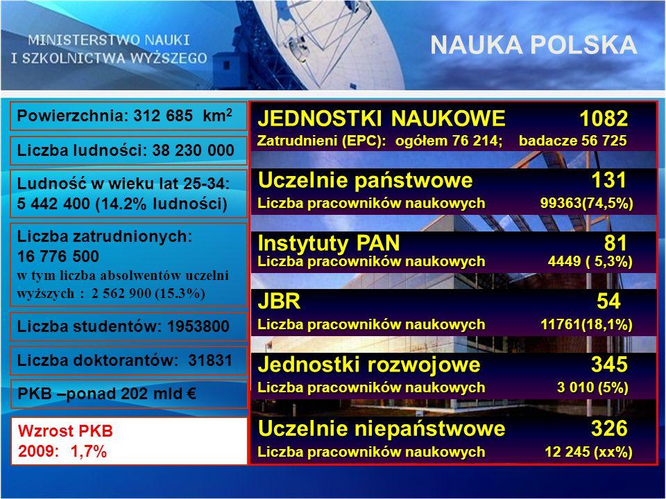 NAUKA POLSKA JEDNOSTKI NAUKOWE 1082 Uczelnie państwowe 131
