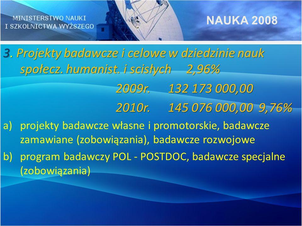 NAUKA 2008 3. Projekty badawcze i celowe w dziedzinie nauk społecz. humanist. i scisłych 2,96% 2009r. 132 173 000,00.