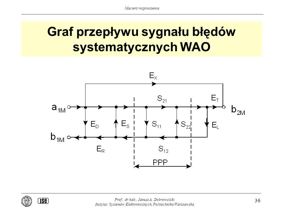 Graf przepływu sygnału błędów systematycznych WAO