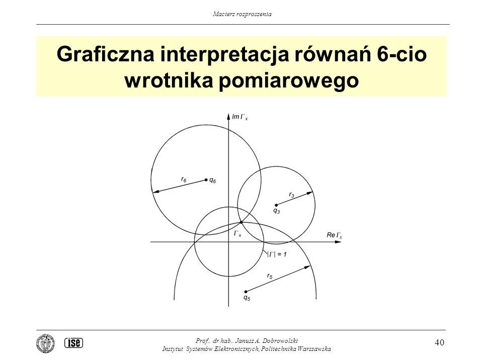 Graficzna interpretacja równań 6-cio wrotnika pomiarowego