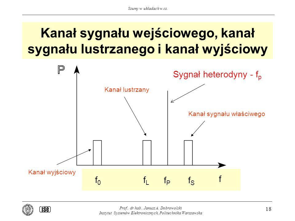 Kanał sygnału wejściowego, kanał sygnału lustrzanego i kanał wyjściowy