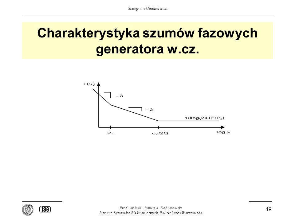 Charakterystyka szumów fazowych generatora w.cz.