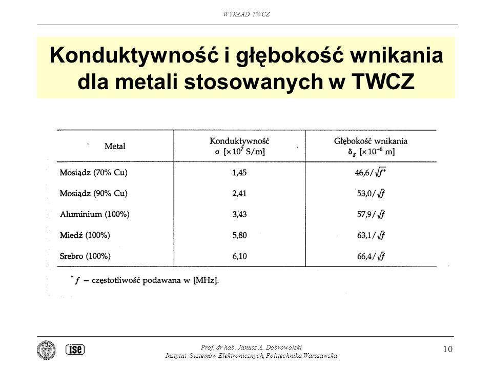 Konduktywność i głębokość wnikania dla metali stosowanych w TWCZ