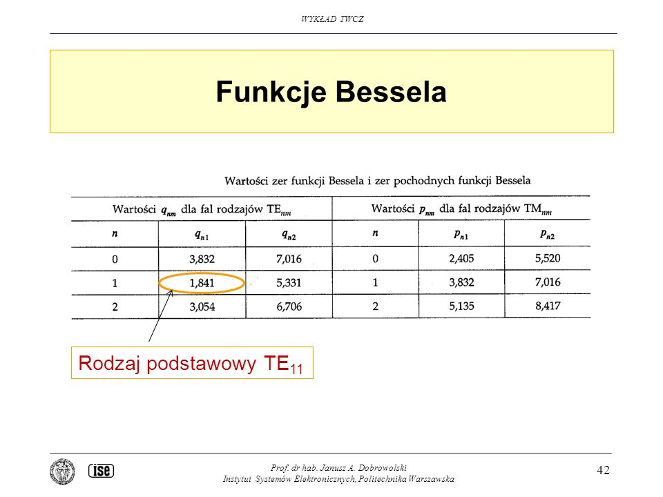 Funkcje Bessela Rodzaj podstawowy TE11