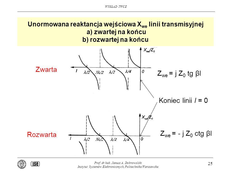 Zwarta Zwe = j Z0 tg βl Koniec linii l = 0 Zwe = - j Z0 ctg βl
