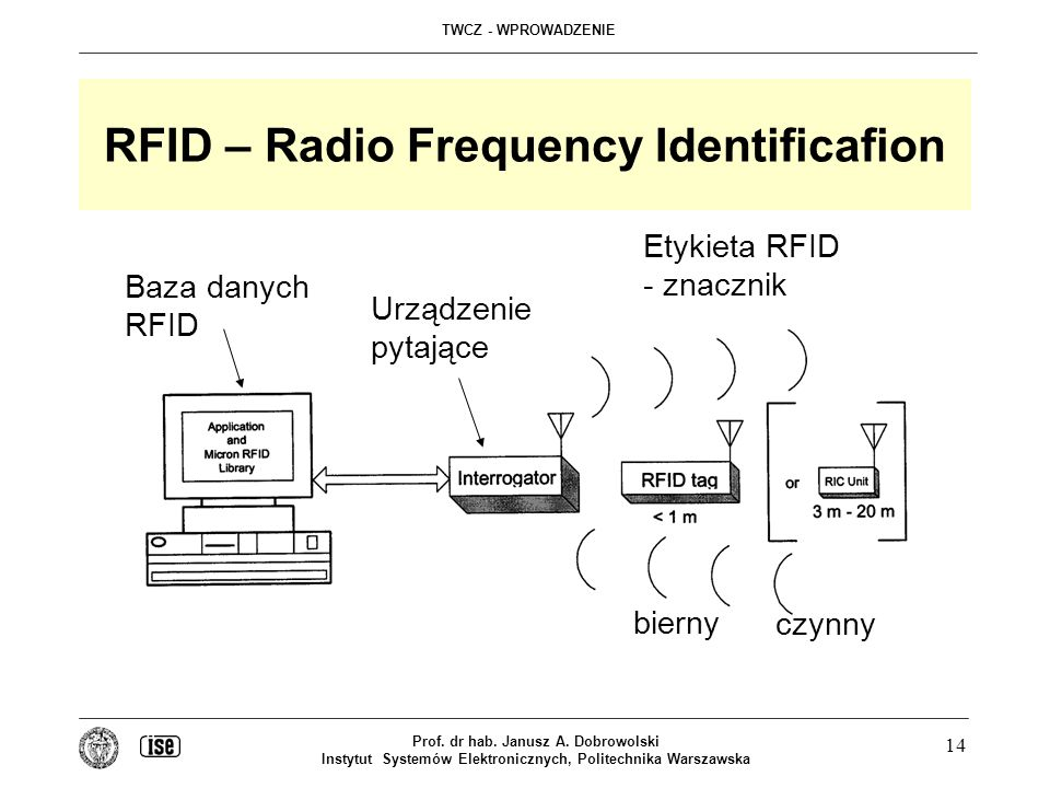RFID – Radio Frequency Identificafion