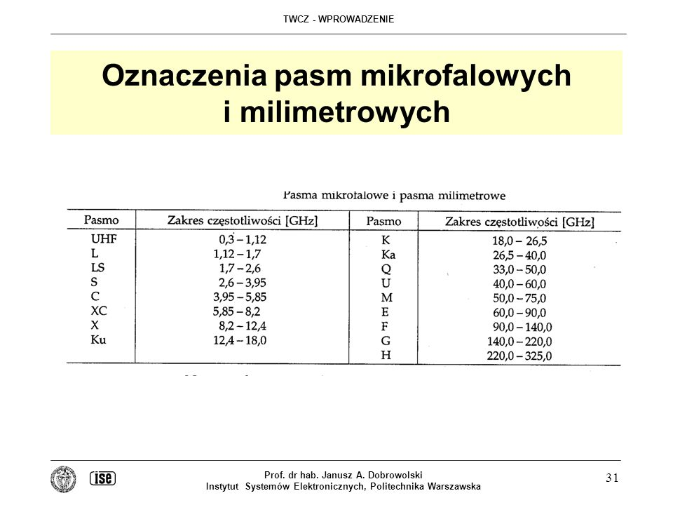 Oznaczenia pasm mikrofalowych i milimetrowych