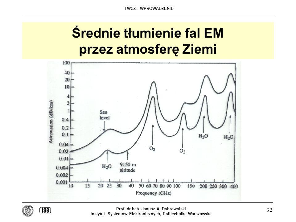 Średnie tłumienie fal EM przez atmosferę Ziemi