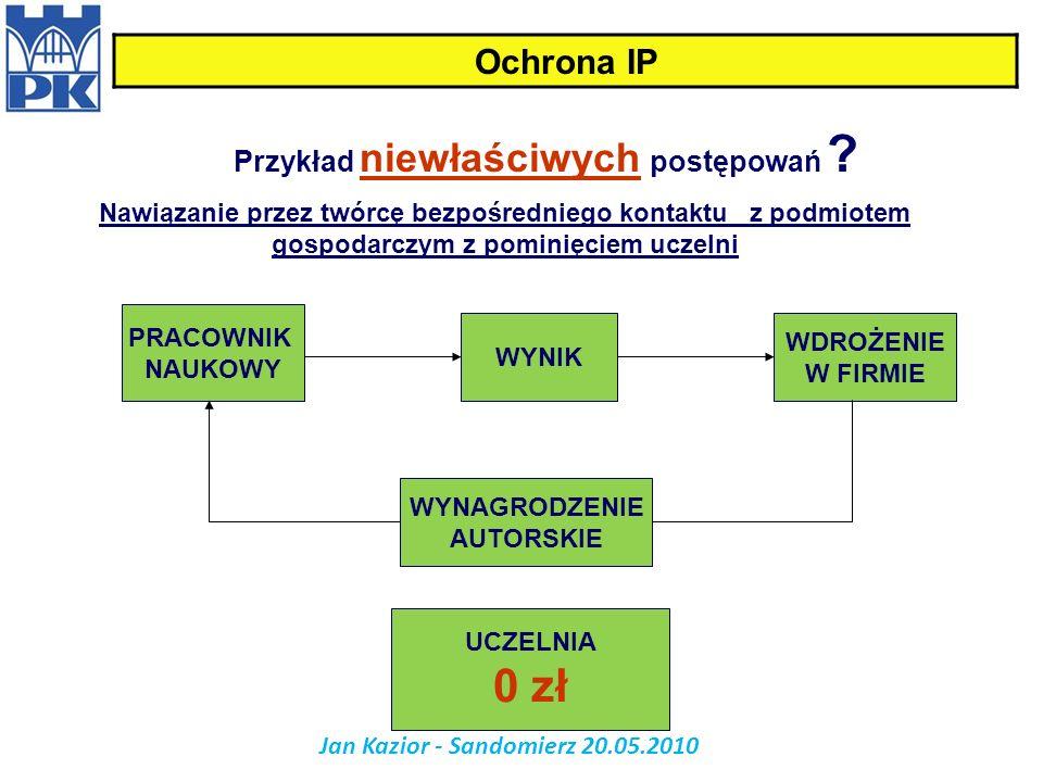 Przykład niewłaściwych postępowań Jan Kazior - Sandomierz 20.05.2010