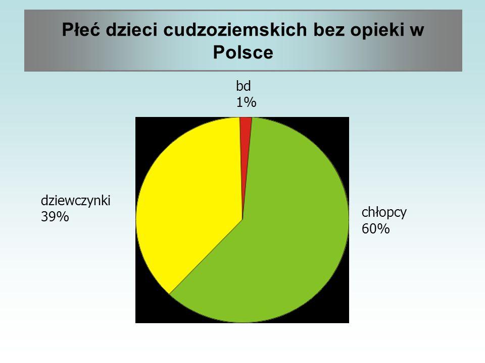 Płeć dzieci cudzoziemskich bez opieki w Polsce