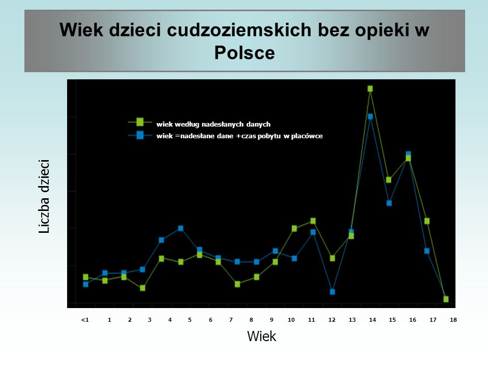 Wiek dzieci cudzoziemskich bez opieki w Polsce