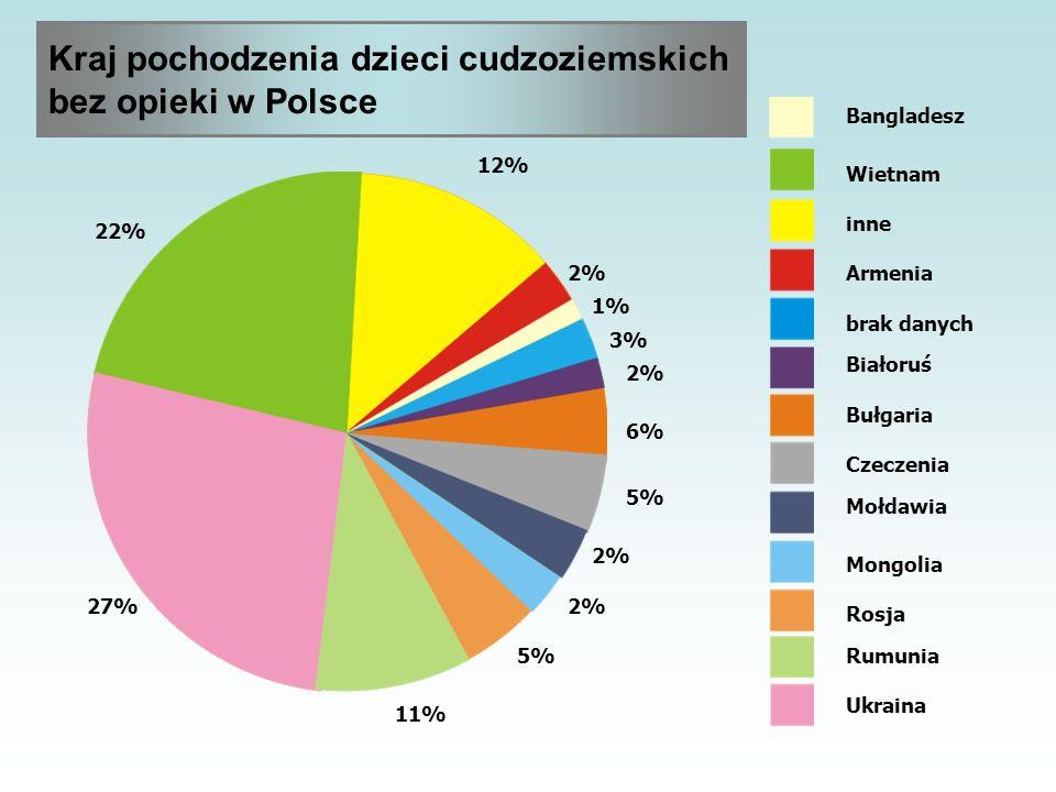Kraj pochodzenia dzieci cudzoziemskich bez opieki w Polsce