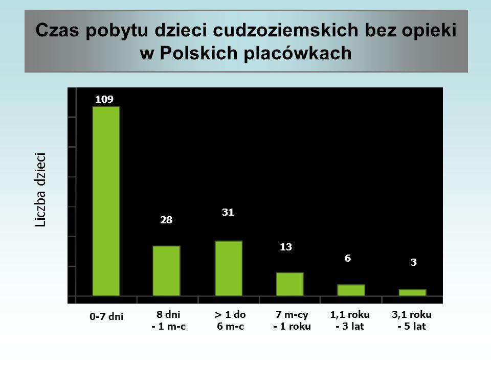 Czas pobytu dzieci cudzoziemskich bez opieki w Polskich placówkach