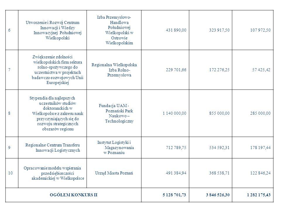Regionalna Wielkopolska Izba Rolno-Przemysłowa 229 701,66 172 276,25