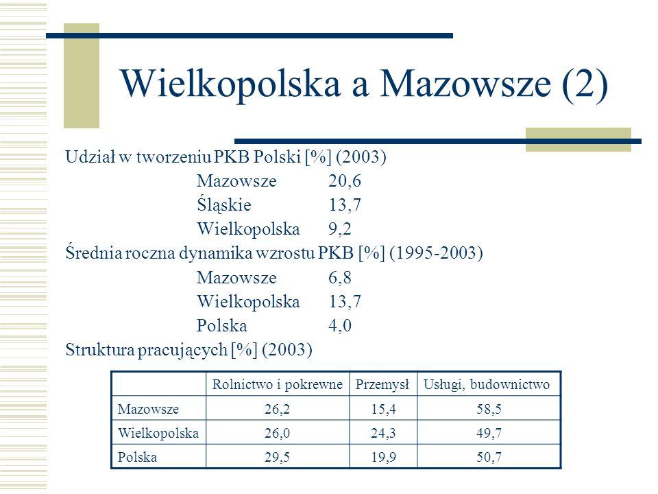 Wielkopolska a Mazowsze (2)