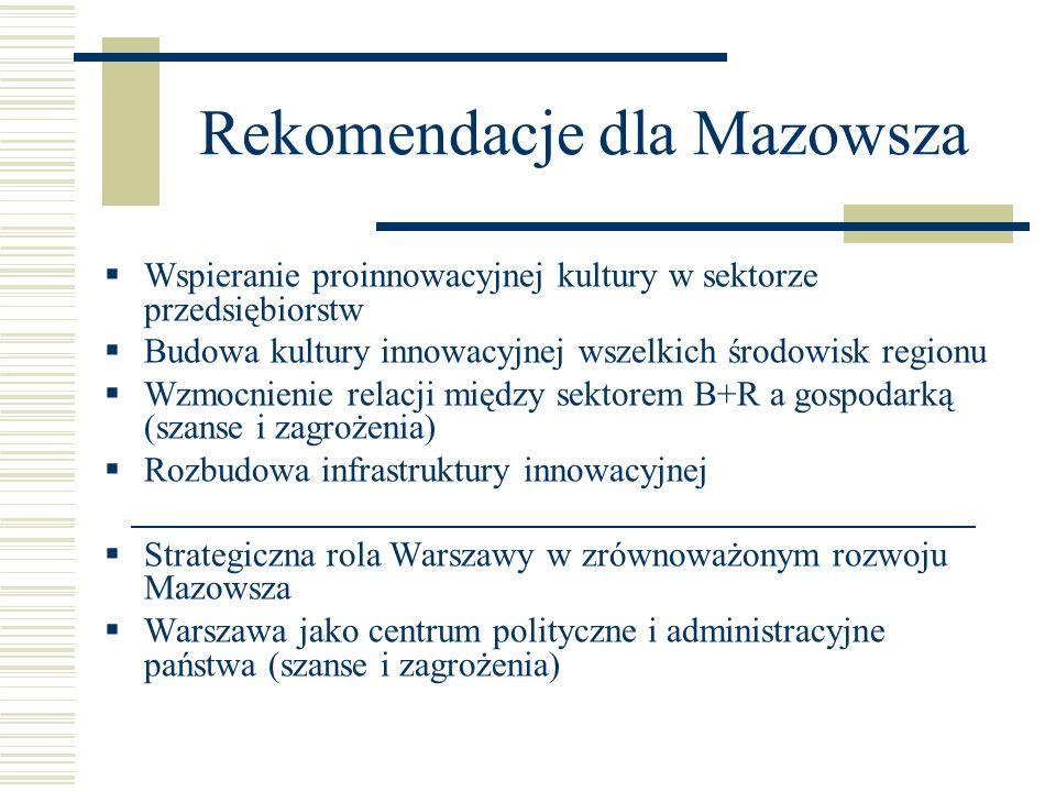 Rekomendacje dla Mazowsza