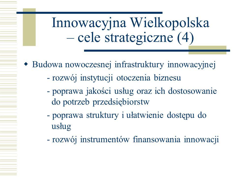 Innowacyjna Wielkopolska – cele strategiczne (4)