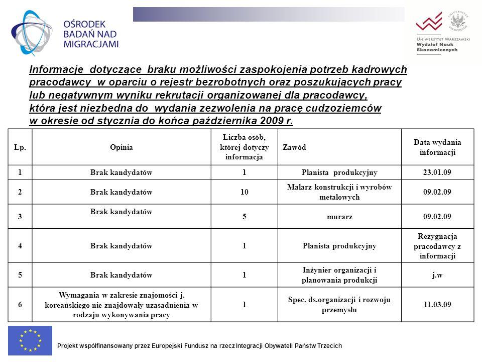 Informacje dotyczące braku możliwości zaspokojenia potrzeb kadrowych pracodawcy w oparciu o rejestr bezrobotnych oraz poszukujących pracy lub negatywnym wyniku rekrutacji organizowanej dla pracodawcy, która jest niezbędna do wydania zezwolenia na pracę cudzoziemców w okresie od stycznia do końca października 2009 r.
