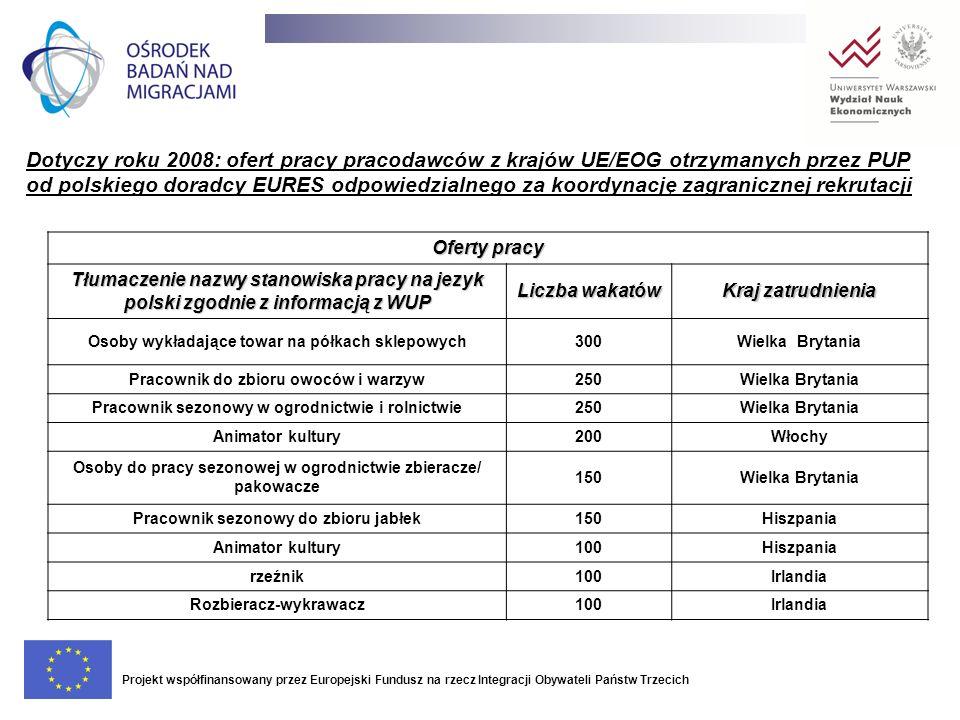 Dotyczy roku 2008: ofert pracy pracodawców z krajów UE/EOG otrzymanych przez PUP od polskiego doradcy EURES odpowiedzialnego za koordynację zagranicznej rekrutacji