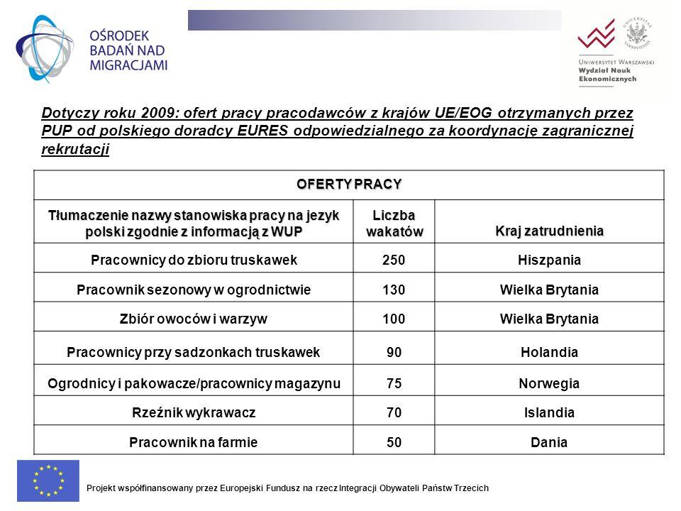 Dotyczy roku 2009: ofert pracy pracodawców z krajów UE/EOG otrzymanych przez PUP od polskiego doradcy EURES odpowiedzialnego za koordynację zagranicznej rekrutacji