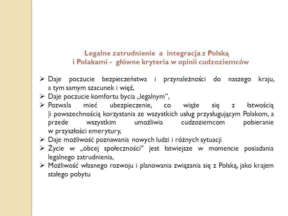 Legalne zatrudnienie a integracja z Polską i Polakami - główne kryteria w opinii cudzoziemców