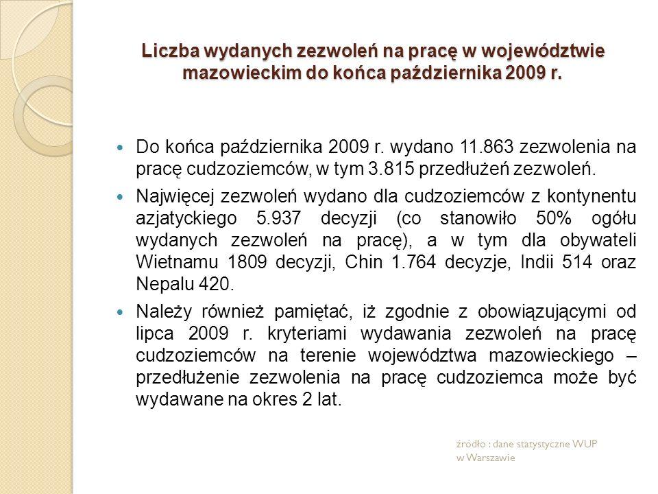 Liczba wydanych zezwoleń na pracę w województwie mazowieckim do końca października 2009 r.