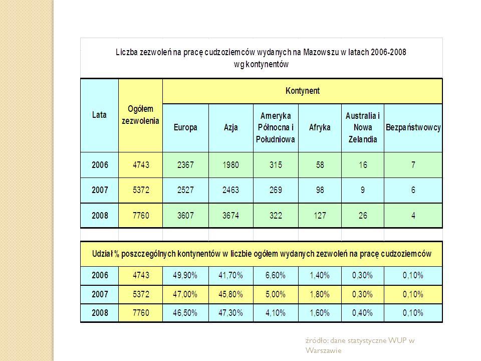 źródło: dane statystyczne WUP w Warszawie