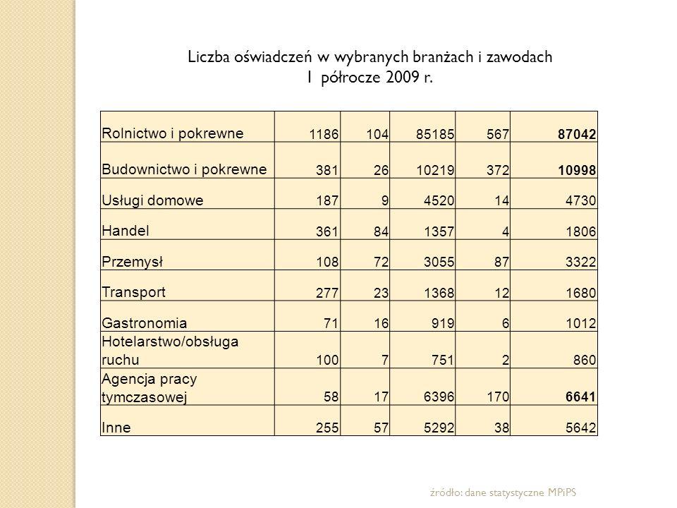 Liczba oświadczeń w wybranych branżach i zawodach