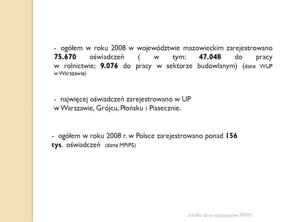 ogółem w roku 2008 w województwie mazowieckim zarejestrowano 75