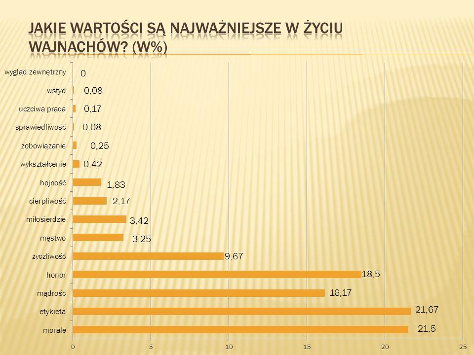 Jakie wartości są najważniejsze w życiu Wajnachów (w%)