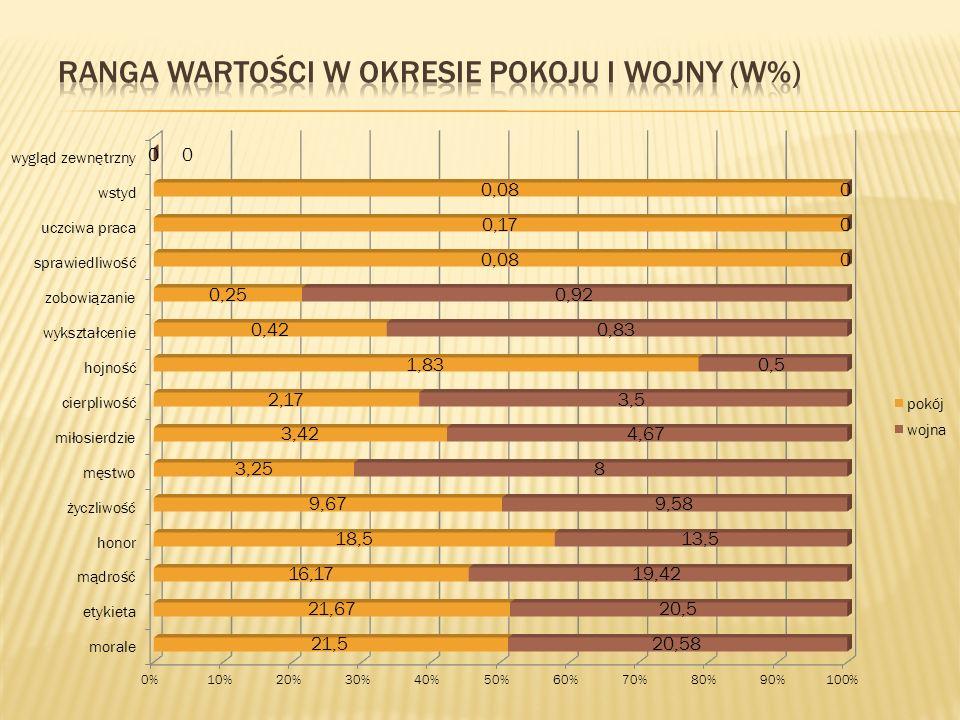 Ranga wartości w okresie pokoju i wojny (w%)